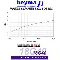 BEYMA 18G40
