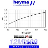 BEYMA 12MI100