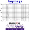 BEYMA 10MI100